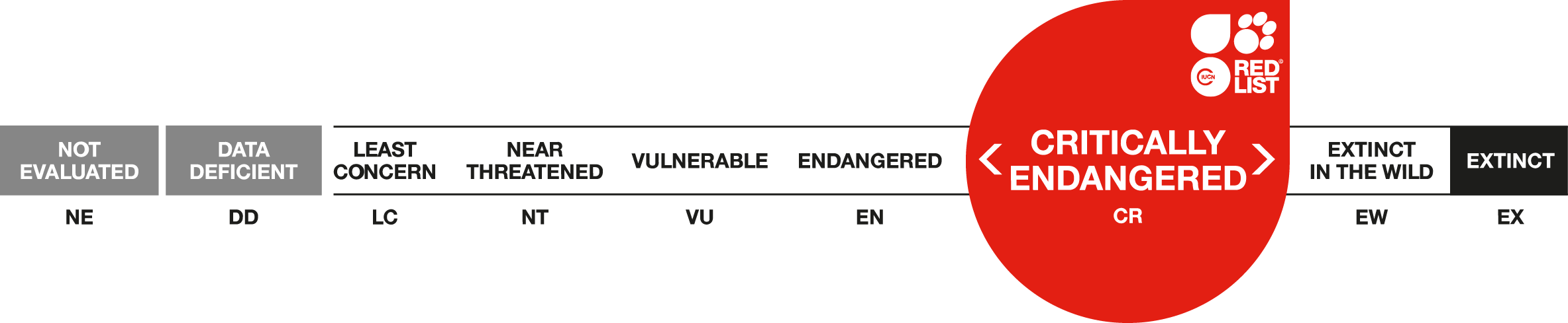 Critically Endangered